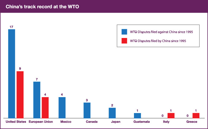 China's Track Record and the WTO