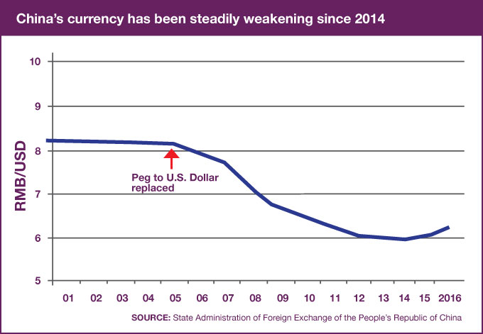 China's currency has been steadily weakening